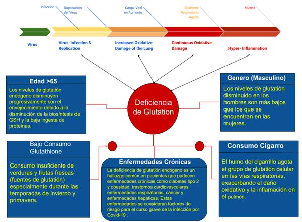 Glutathione Deficiency